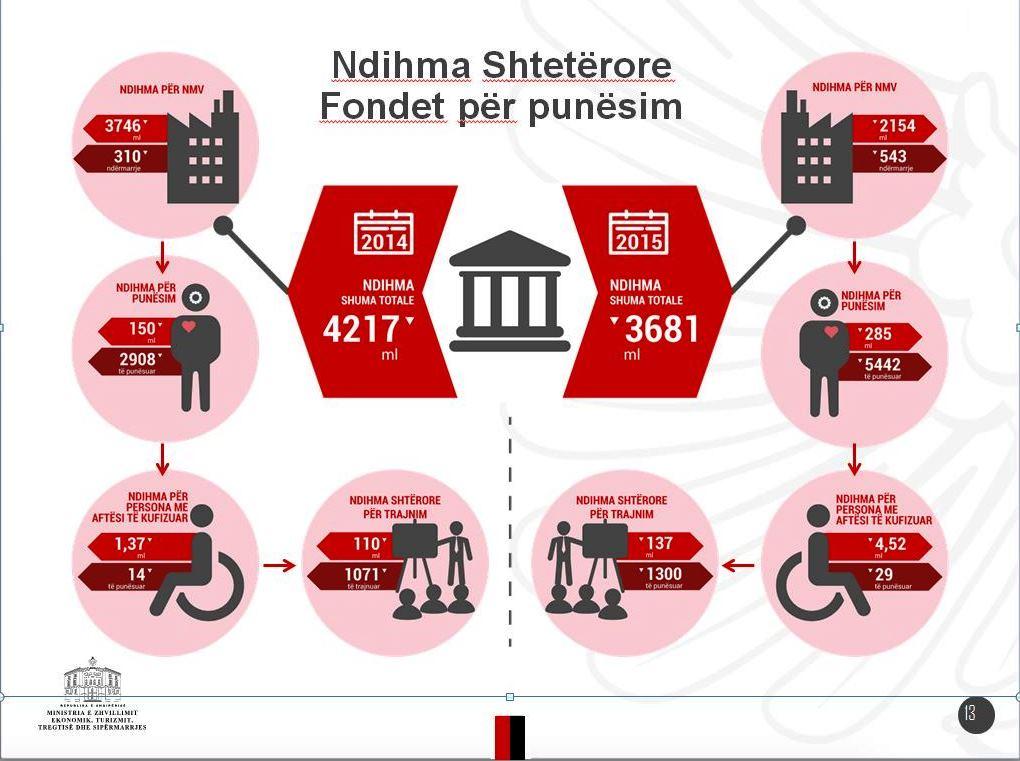 Ministrja Ekonomi: Ndihma Shtetërore dhënë për vitin 2015 ishte 6.2 miliard lekë