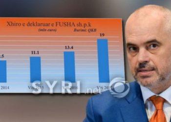 Kompania e preferuar e qeverisë dhe Bashkisë Tiranë, 50 mln € tendera në 3 vjet