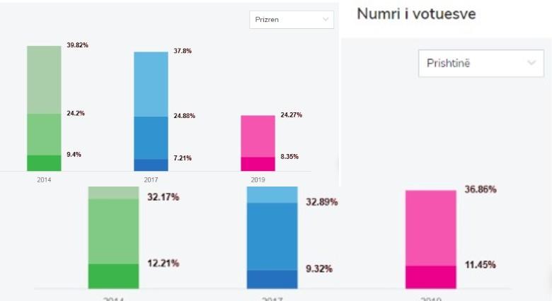 Këto janë rezultatet e fundit nga katër komunat e mëdha të Kosovës