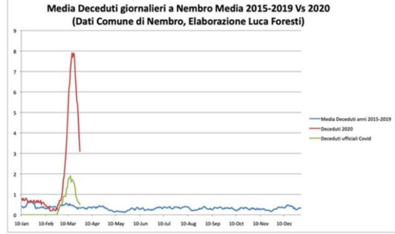 Studimi i frikshëm në Itali, viktimat nga COVID-19 janë 4 herë më shumë se sa raportimet zyrtare